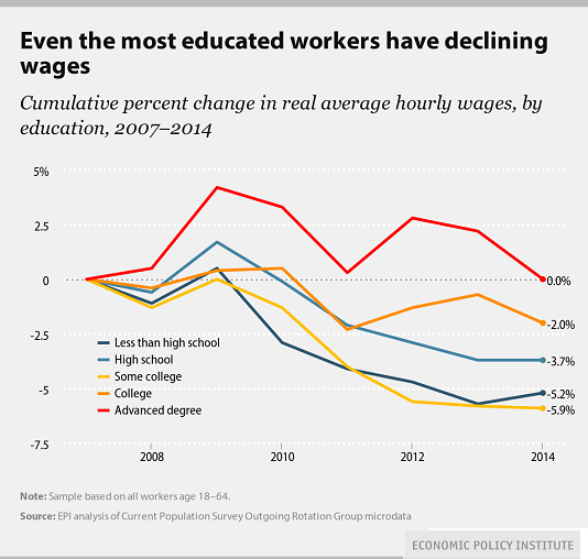 declining-wages