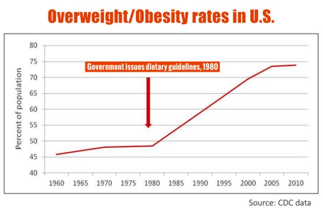 Rates-of-obesity-in-the-US1