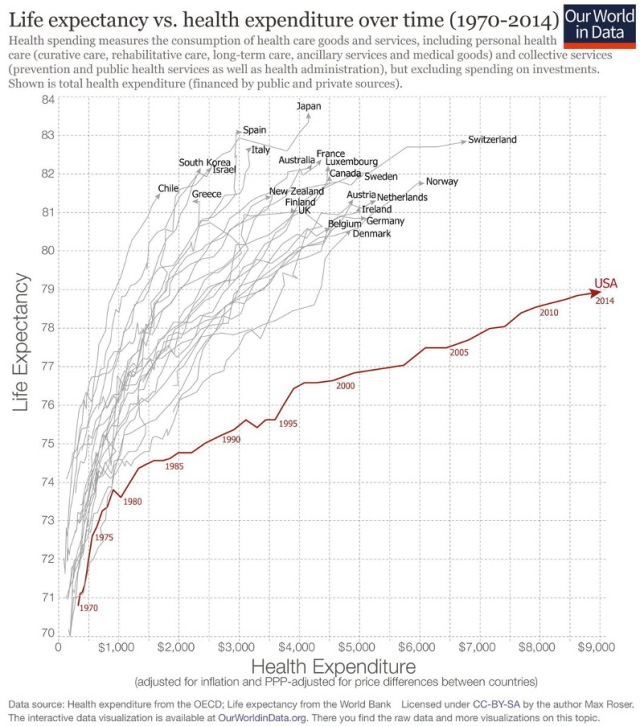 USA healthcare costs a lot but doesn't deliver much lifespan.